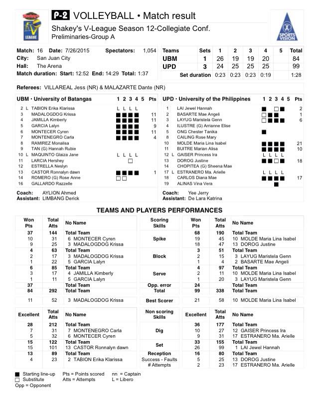 Rookies Deliver In UP's Back-to-back Wins